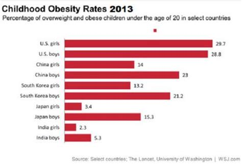Essay on childhood obesity in america